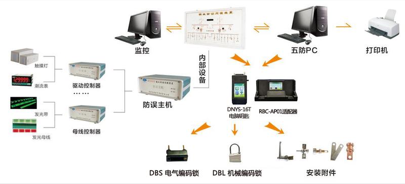 WF2018H综合微机防误操作系统.jpg
